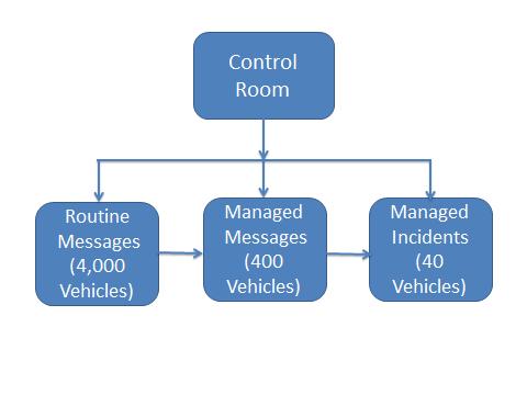 Three Stage Management