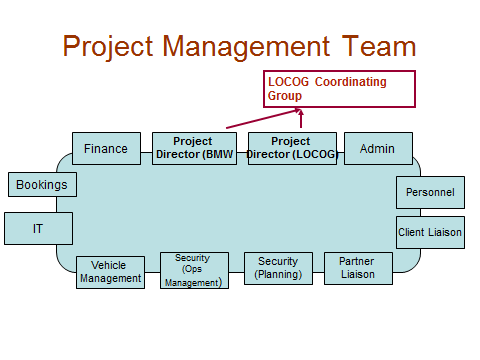 One possible framework for the overall Project Management programme